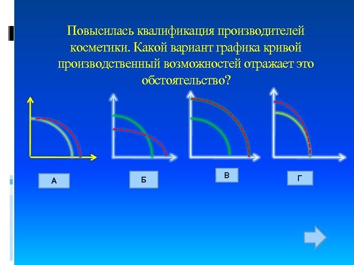 Повысилась квалификация производителей косметики. Какой вариант графика кривой производственный возможностей отражает это обстоятельство? А
