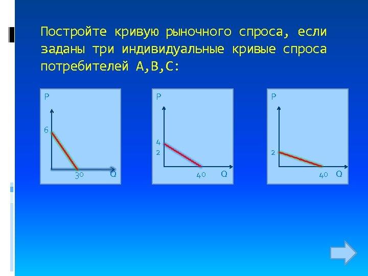 Постройте кривую рыночного спроса, если заданы три индивидуальные кривые спроса потребителей А, В, С: