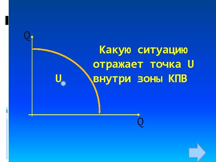 Q U Какую ситуацию отражает точка U внутри зоны КПВ Q