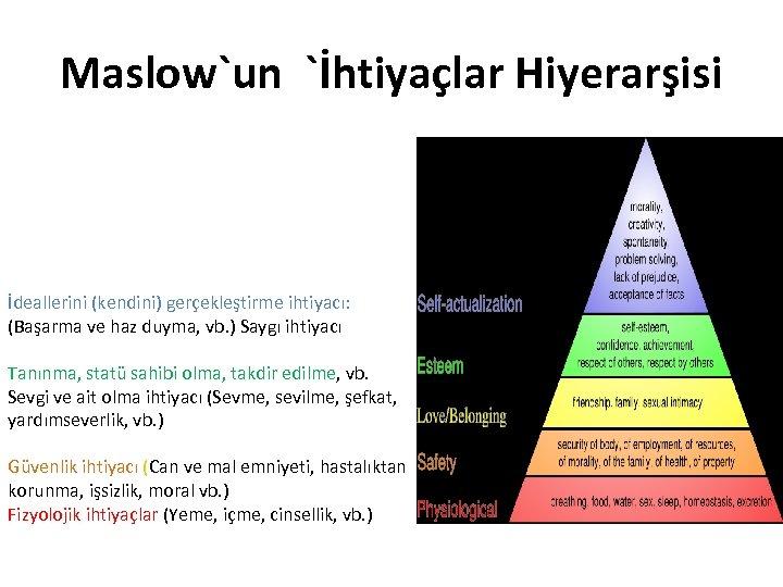 Maslow`un `İhtiyaçlar Hiyerarşisi İdeallerini (kendini) gerçekleştirme ihtiyacı: (Başarma ve haz duyma, vb. ) Saygı