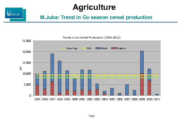 Agriculture M. Juba: Trend in Gu season cereal production 25, 000 Trends in Gu