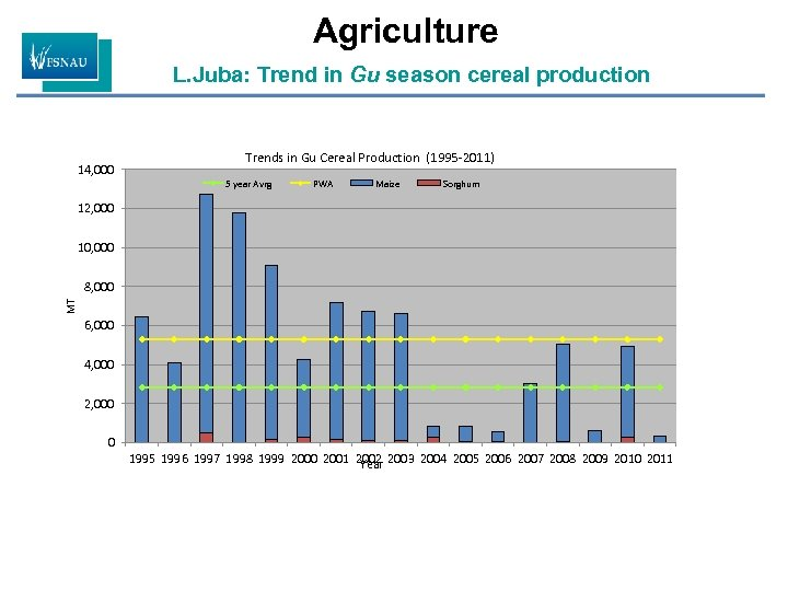 Agriculture L. Juba: Trend in Gu season cereal production 14, 000 Trends in Gu