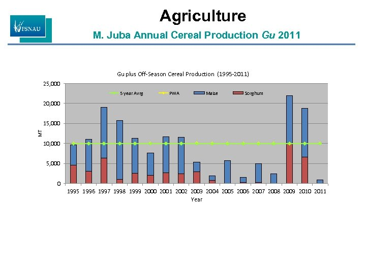 Agriculture M. Juba Annual Cereal Production Gu 2011 Gu plus Off-Season Cereal Production (1995