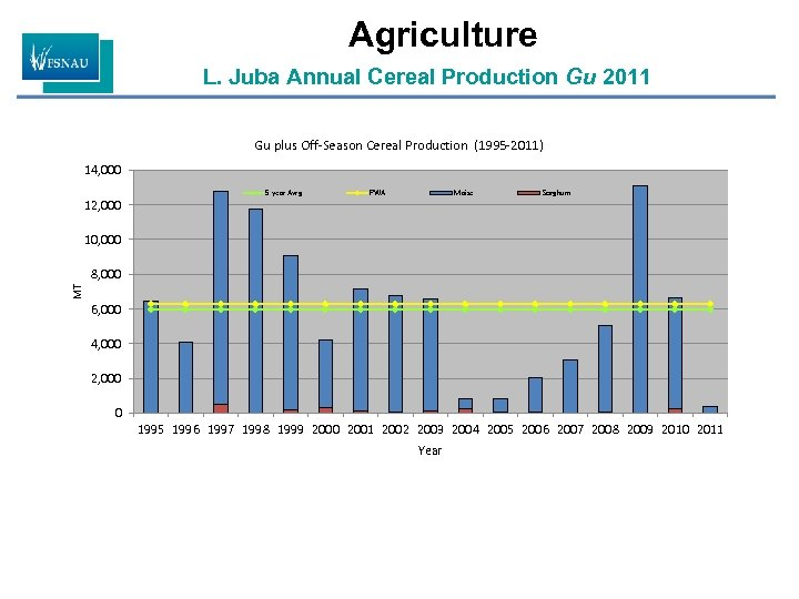 Agriculture L. Juba Annual Cereal Production Gu 2011 Gu plus Off-Season Cereal Production (1995