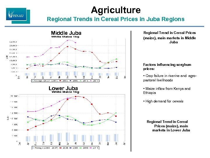Agriculture Regional Trends in Cereal Prices in Juba Regions Middle Juba Regional Trend in