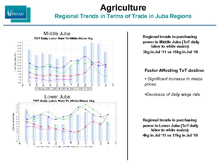 Agriculture Regional Trends in Terms of Trade in Juba Regions Middle Juba Regional trends