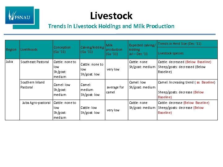 Livestock Trends in Livestock Holdings and Milk Production Region Livelihoods Juba Southeast Pastoral Southern