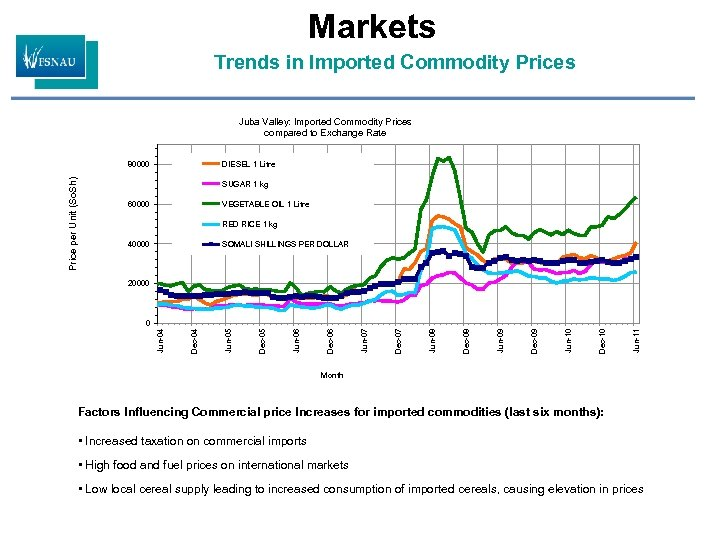 Markets Trends in Imported Commodity Prices Juba Valley: Imported Commodity Prices compared to Exchange