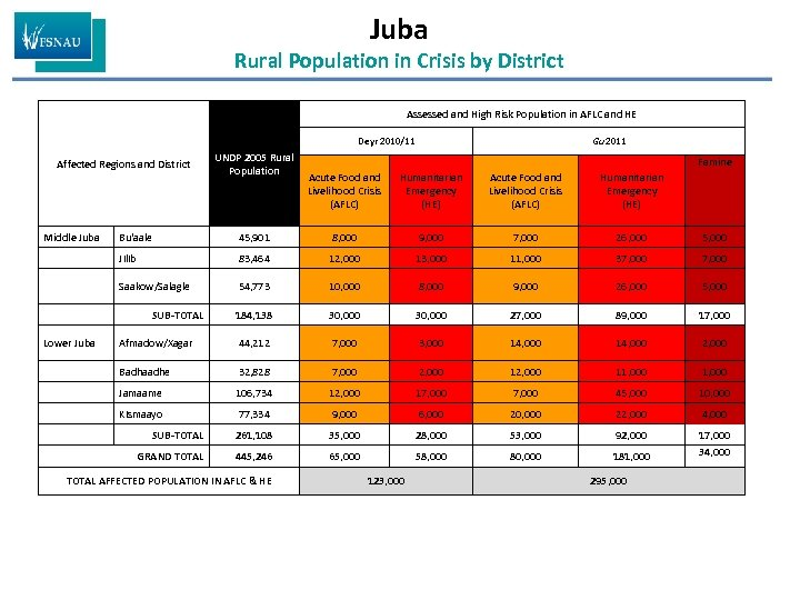 Juba Rural Population in Crisis by District Assessed and High Risk Population in AFLC