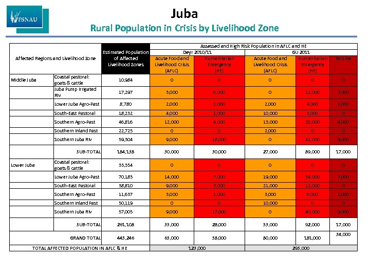 Juba Rural Population in Crisis by Livelihood Zone Affected Regions and Livelihood Zone Middle
