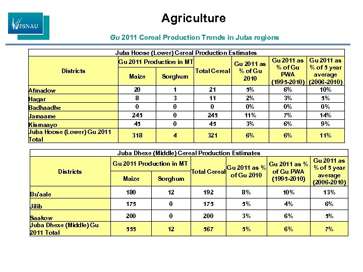 Agriculture Gu 2011 Cereal Production Trends in Juba regions Districts Afmadow Hagar Badhaadhe Jamaame