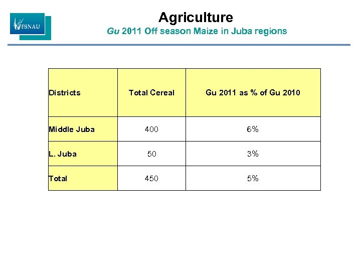 Agriculture Gu 2011 Off season Maize in Juba regions Districts Total Cereal Gu 2011