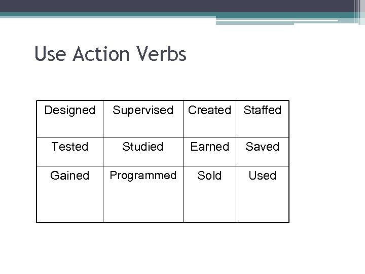 Use Action Verbs Designed Supervised Created Staffed Tested Studied Earned Saved Gained Programmed Sold