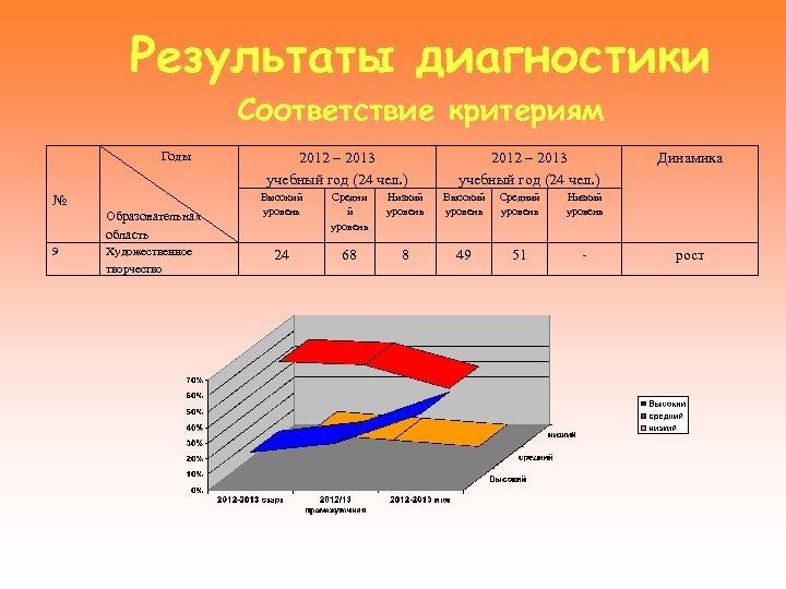 Результаты диагностики Соответствие критериям № Годы Образовательная область 9 Художественное творчество 2012 – 2013