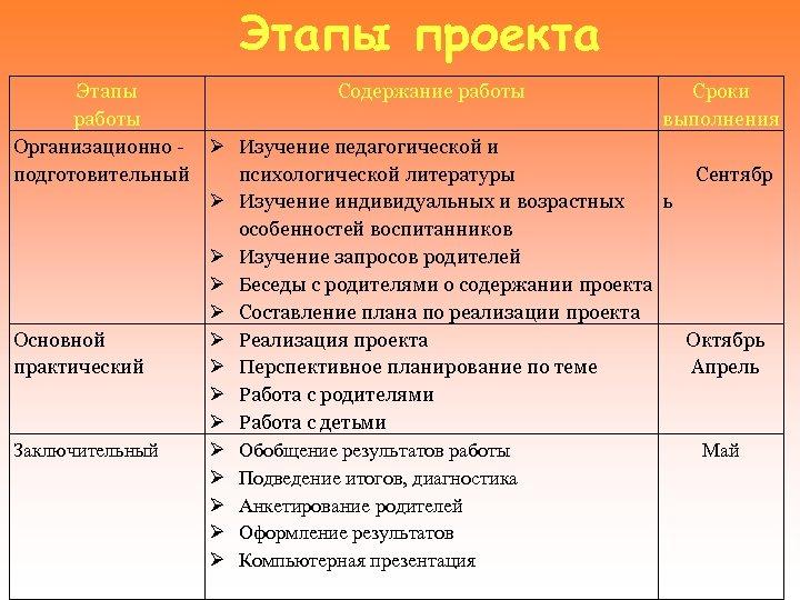 Этапы проекта Этапы Содержание работы Организационно - Изучение педагогической и подготовительный психологической литературы Изучение