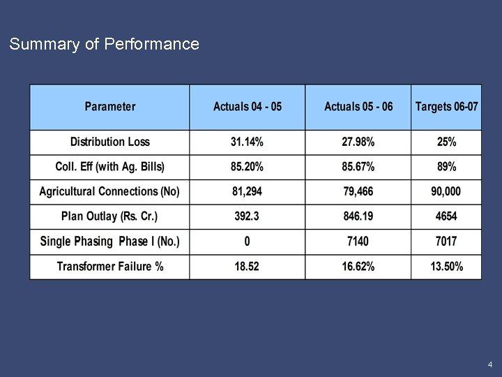 Summary of Performance 4
