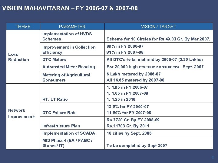 VISION MAHAVITARAN – FY 2006 -07 & 2007 -08 THEME PARAMETER VISION / TARGET