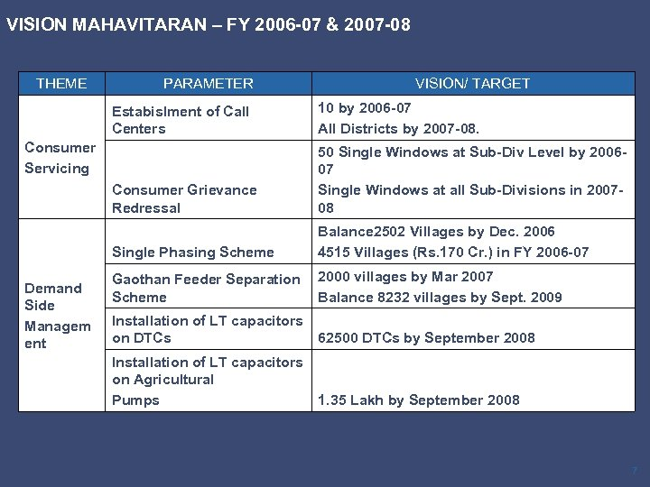 VISION MAHAVITARAN – FY 2006 -07 & 2007 -08 THEME PARAMETER VISION/ TARGET Estabislment