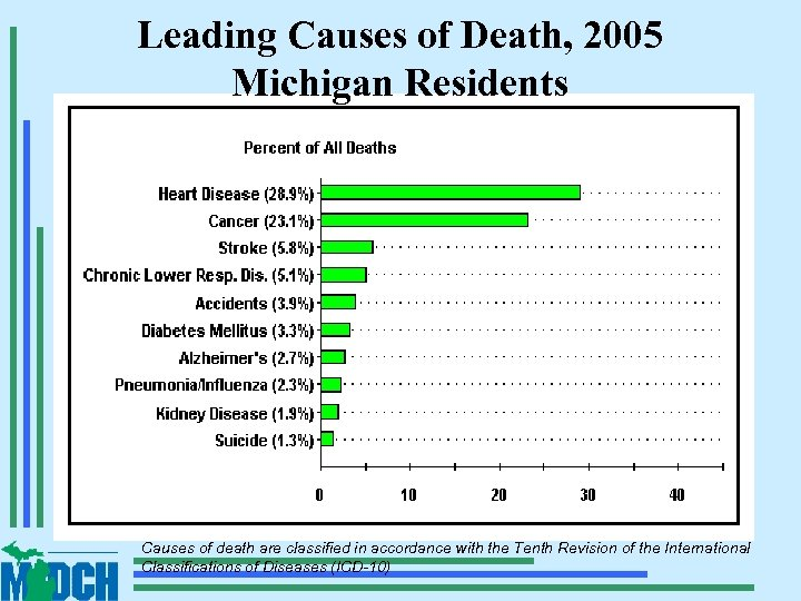 Leading Causes of Death, 2005 Michigan Residents Causes of death are classified in accordance