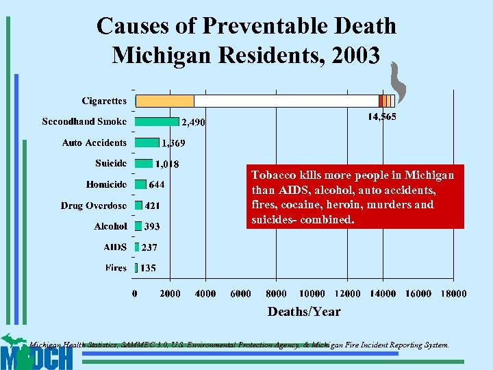 Causes of Preventable Death Michigan Residents, 2003 Tobacco kills more people in Michigan than