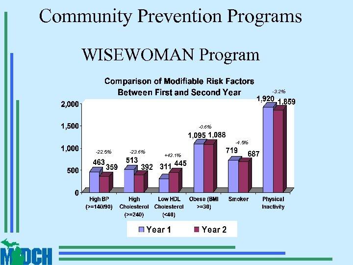 Community Prevention Programs WISEWOMAN Program -3. 2% -0. 6% -4. 5% -22. 5% -23.