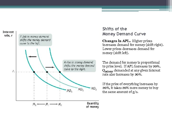 Shifts of the Money Demand Curve Changes in APL. Higher prices increases demand for