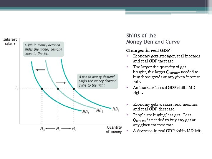 Shifts of the Money Demand Curve Changes in real GDP • Economy gets stronger,