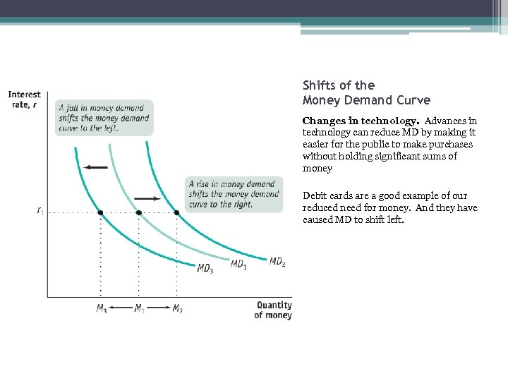 Shifts of the Money Demand Curve Changes in technology. Advances in technology can reduce