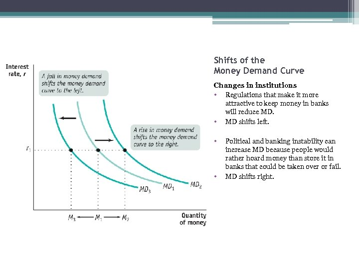 Shifts of the Money Demand Curve Changes in institutions • Regulations that make it