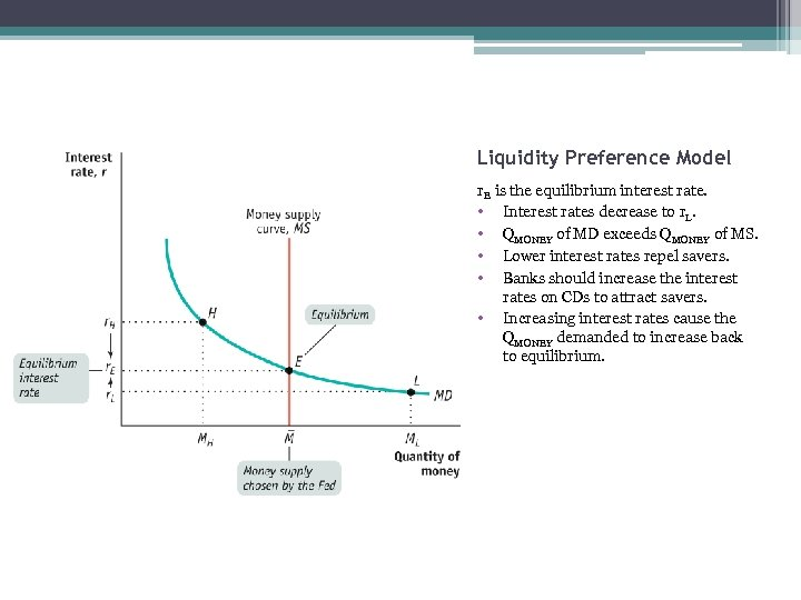 Liquidity Preference Model r. E is the equilibrium interest rate. • Interest rates decrease