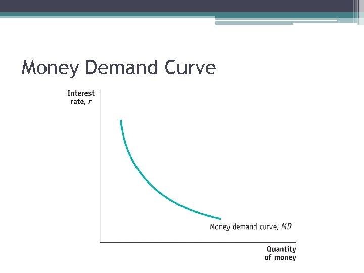 Money Demand Curve