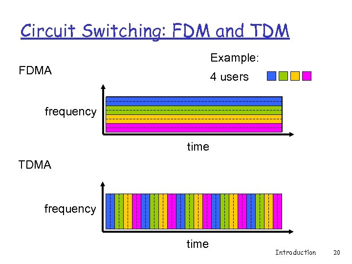 Circuit Switching: FDM and TDM Example: FDMA 4 users frequency time TDMA frequency time