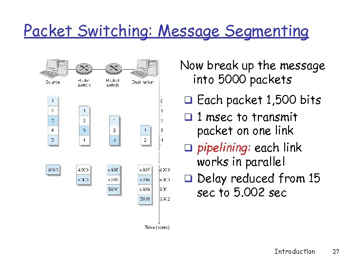 Packet Switching: Message Segmenting Now break up the message into 5000 packets q Each