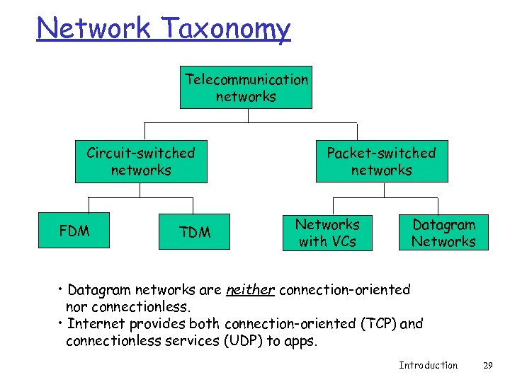 Network Taxonomy Telecommunication networks Circuit-switched networks FDM TDM Packet-switched networks Networks with VCs Datagram