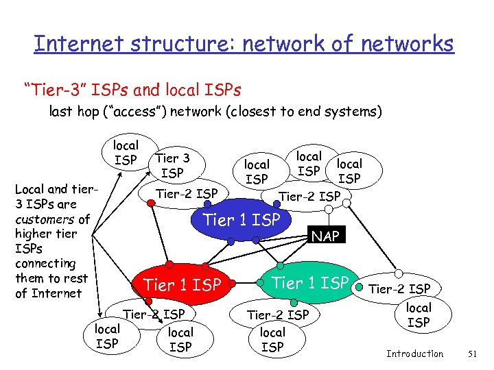 """Internet structure: network of networks """"Tier-3"""" ISPs and local ISPs last hop (""""access"""") network"""