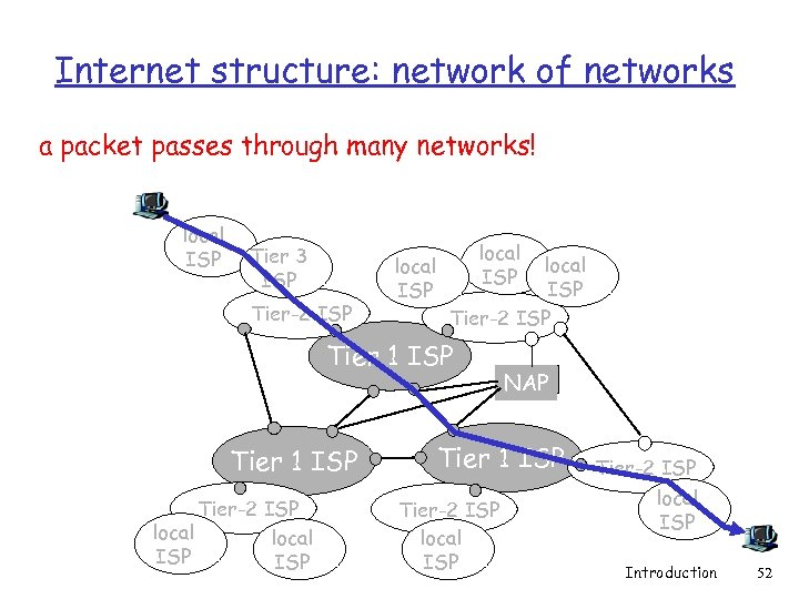 Internet structure: network of networks a packet passes through many networks! local ISP Tier