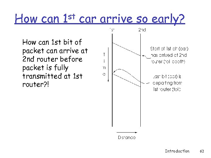 How can 1 st car arrive so early? How can 1 st bit of