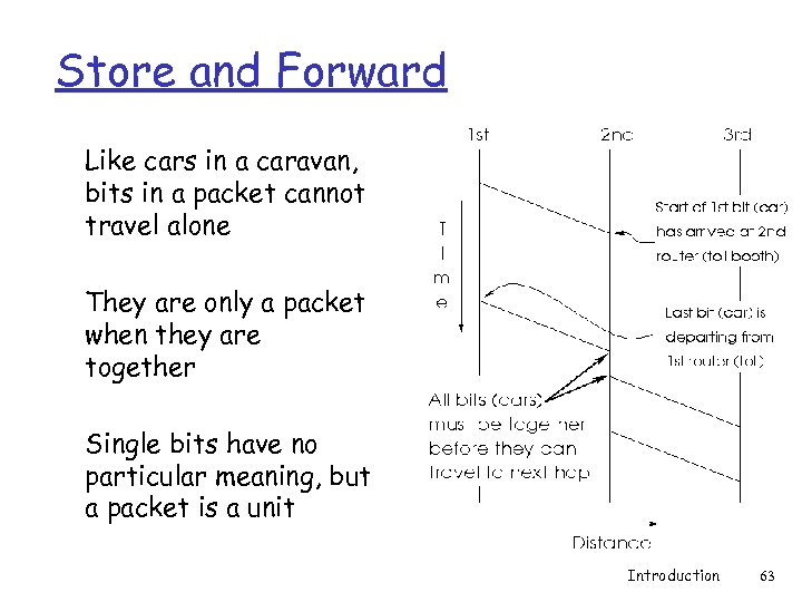 Store and Forward Like cars in a caravan, bits in a packet cannot travel