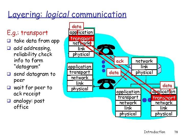 Layering: logical communication E. g. : transport q take data from app q addressing,
