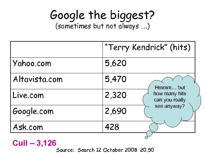 """Google the biggest? (sometimes but not always …. ) """"Terry Kendrick"""" (hits) Yahoo. com"""