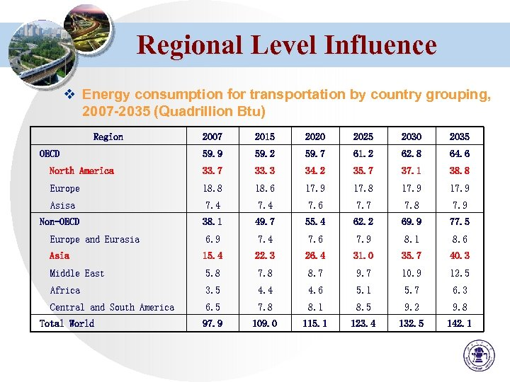 Regional Level Influence v Energy consumption for transportation by country grouping, 2007 -2035 (Quadrillion