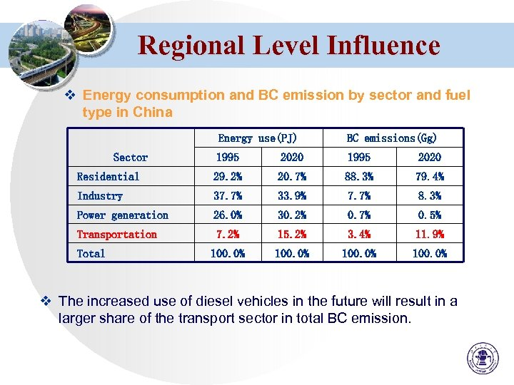 Regional Level Influence v Energy consumption and BC emission by sector and fuel type