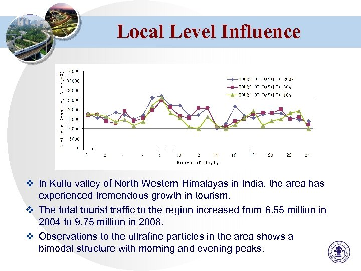 Local Level Influence v In Kullu valley of North Western Himalayas in India, the