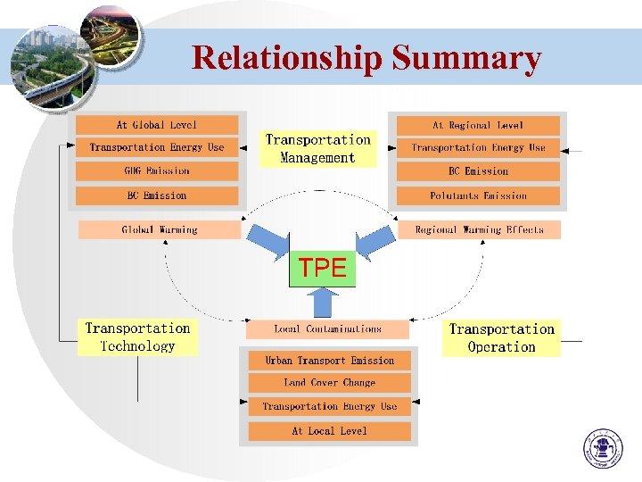 Relationship Summary