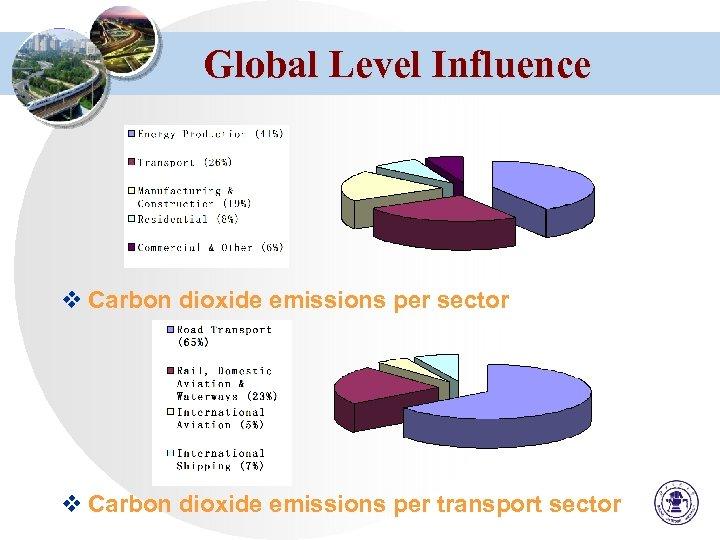 Global Level Influence v Carbon dioxide emissions per sector v Carbon dioxide emissions per
