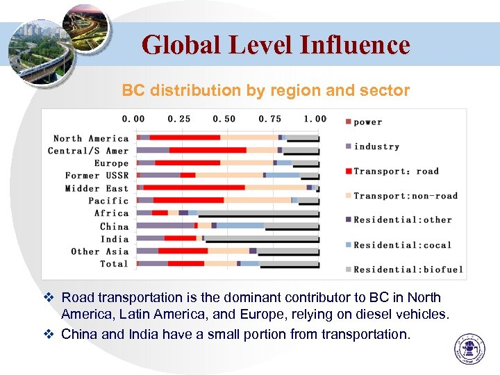 Global Level Influence BC distribution by region and sector v Road transportation is the