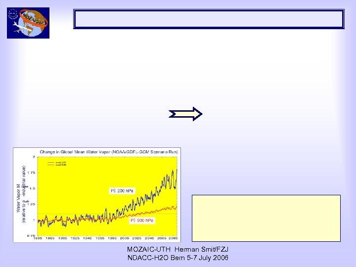 MOZAIC-UTH Herman Smit/FZJ NDACC-H 2 O Bern 5 -7 July 2006