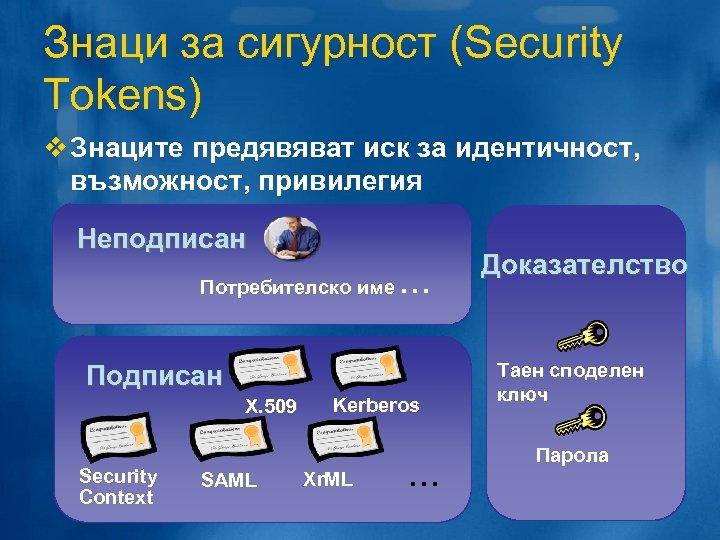 Знаци за сигурност (Security Tokens) v Знаците предявяват иск за идентичност, възможност, привилегия Неподписан