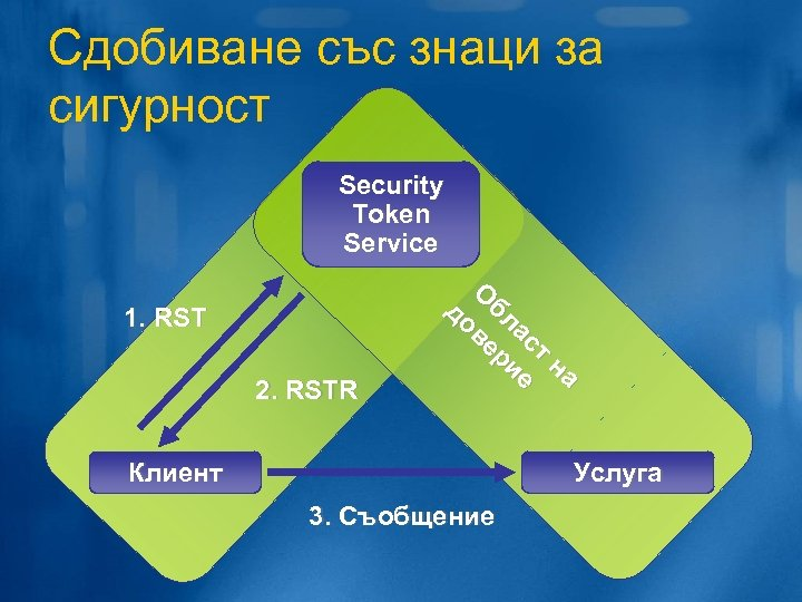 Сдобиване със знаци за сигурност 1. RST Security Token Service О до бл ве