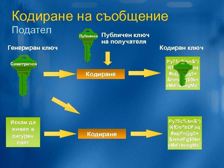 Кодиране на съобщение Подател Генериран ключ Публичен ключ на получателя Симетричен Кодиране Искам да